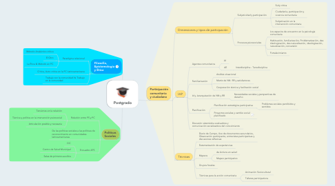 Mind Map: Postgrado