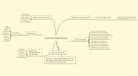 Mind Map: REDES DE COMPUTACION