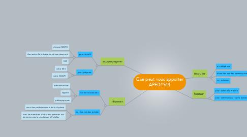Mind Map: Que peut vous apporterAPEDYS44