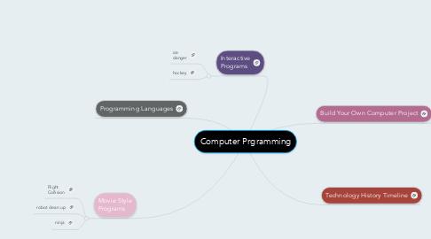 Mind Map: Computer Prgramming