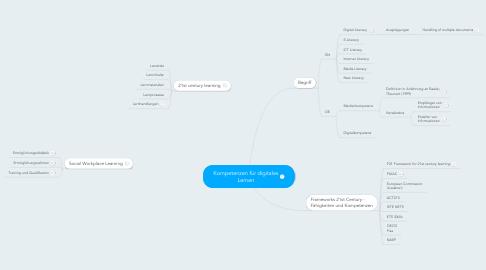 Mind Map: Kompetenzen für digitales Lernen