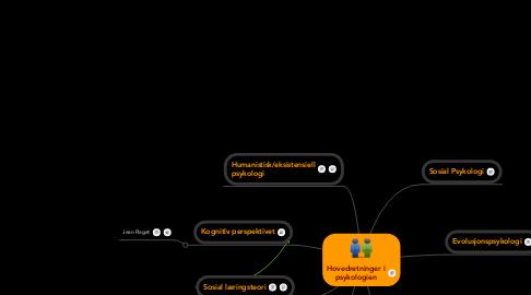 Mind Map: Hovedretninger ipsykologien