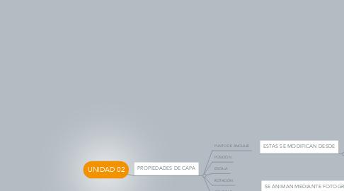 Mind Map: UNIDAD 02