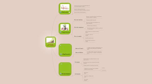 Mind Map: CULTURA DEL AHORRO