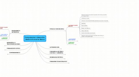 Mind Map: Competencias a desarrollardesde la Formación Básica