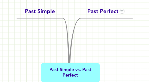 Mind Map: Past Simple vs. Past Perfect