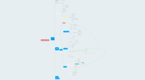 Mind Map: Plataforma Bio Health