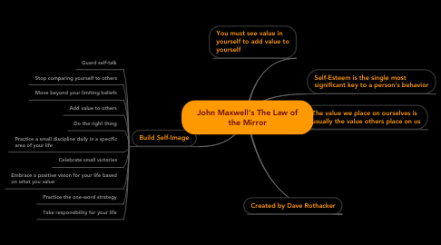 Mind Map: John Maxwell's The Law of the Mirror