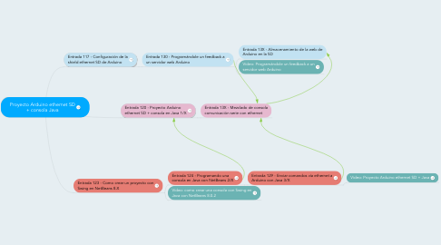 Mind Map: Proyecto Arduino ethernet SD + consola Java