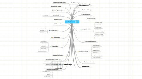 Mind Map: Kreditmonitor