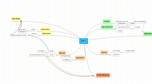Mind Map: Нефть