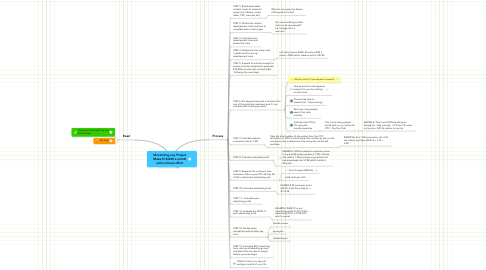 Mind Map: Monetizing any Project  Make $10,000 a month  with minimal effort