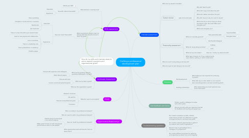 Mind Map: Crafting a professional development plan
