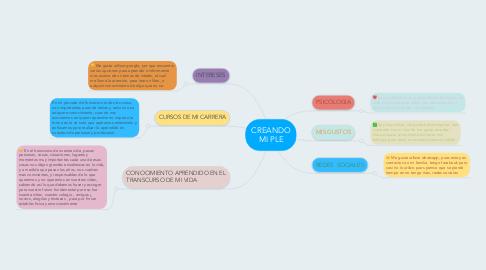 Mind Map: CREANDO MI PLE
