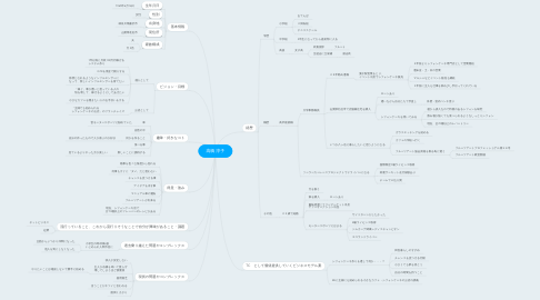 Mind Map: 高橋 淳子