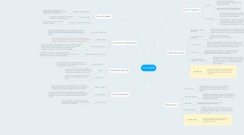 Mind Map: CompoB2B