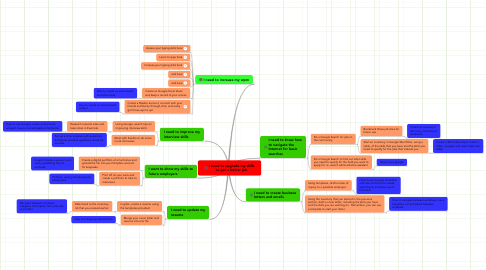 Mind Map: I need to upgrade my skills to get a better job