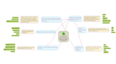Mind Map: Биологические знания в жизни человека