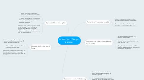 Mind Map: Litteraturen i Norge - perioder