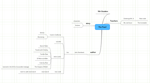 Mind Map: The Pearl