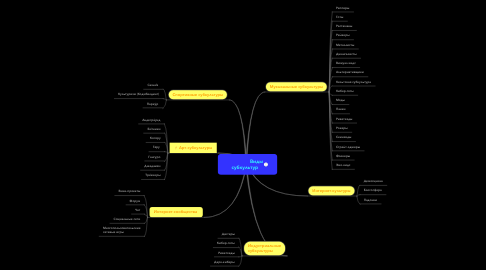 Mind Map: Виды субкультур