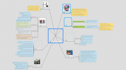 Mind Map: EMPLEO / SUBEMPLEO