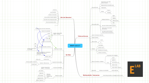 Mind Map: MAGF Lezione 3