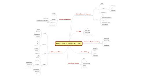 Mind Map: Wie ich mich an meiner Schule fühle