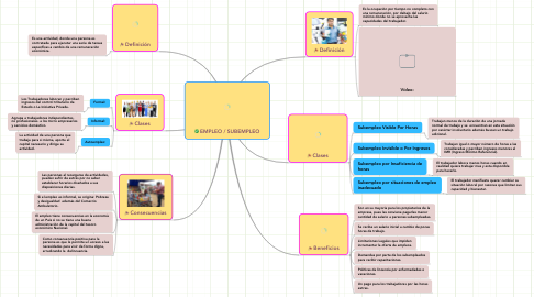 Mind Map: EMPLEO / SUBEMPLEO
