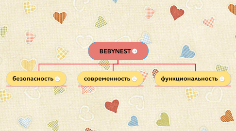 Mind Map: BEBYNEST