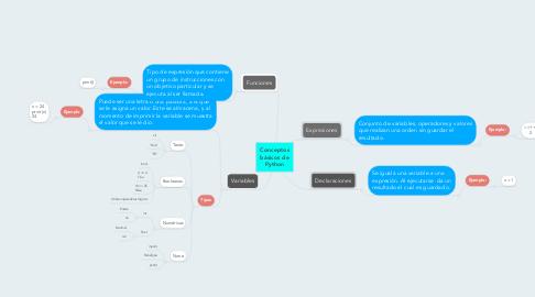 Mind Map: Conceptos básicos de Python