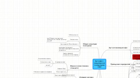 Mind Map: Арт-кафе + кондитерская +литератуное кафе