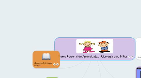 Mind Map: Entorno Personal de Aprendizaje... Psicología para Niños