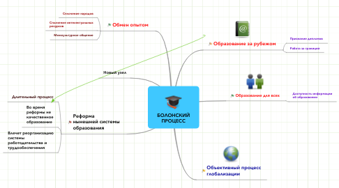 Mind Map: БОЛОНСКИЙ ПРОЦЕСС