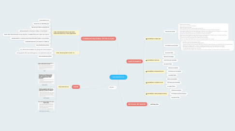 Mind Map: DIAGNÓSTICO