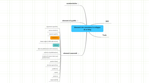 Mind Map: Elementi che connotano lo sviluppo di un blog