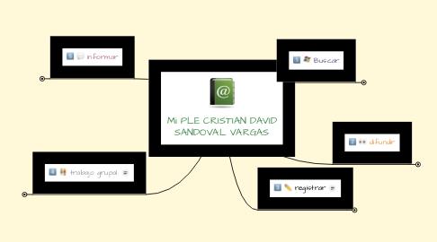 Mind Map: Mi PLE CRISTIAN DAVID SANDOVAL VARGAS