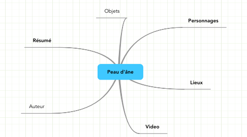 Mind Map: Peau d'âne