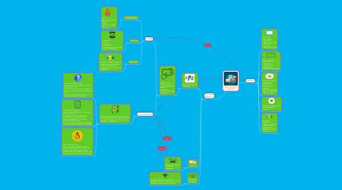 Mind Map: Ambiente Virtual de Aprendizaje