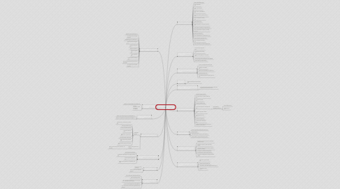 Mind Map: SISTEMA FINANCIERO HONDUREÑO