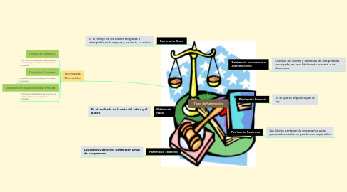 Mind Map: Tipos de Patrimonios