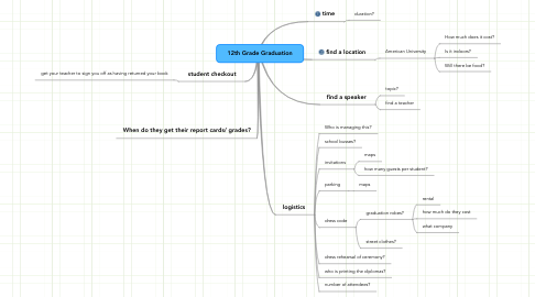 Mind Map: 12th Grade Graduation