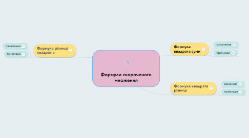 Mind Map: Формули скороченого множення