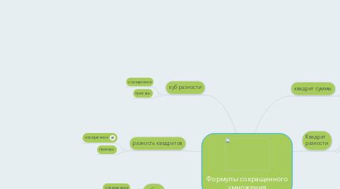 Mind Map: Формулы сокращенного умножения