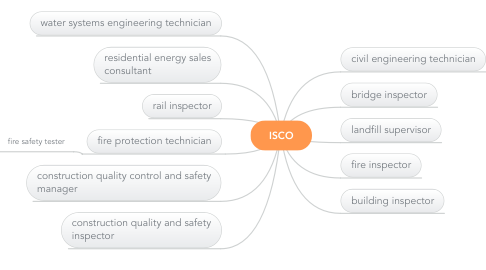 Mind Map: ISCO