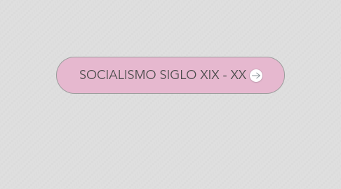Mind Map: SOCIALISMO SIGLO XIX - XX