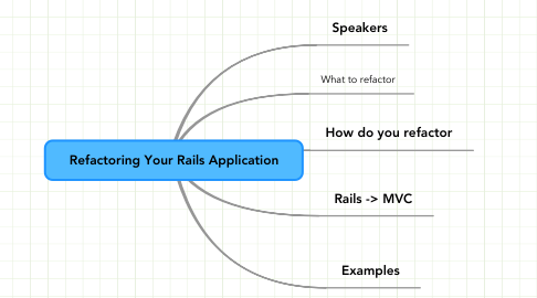 Mind Map: Refactoring Your Rails Application
