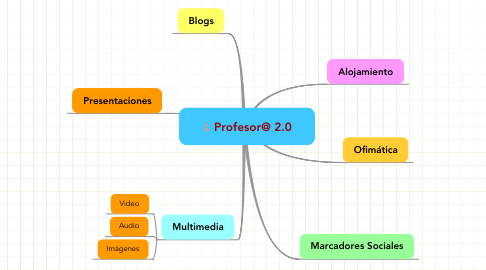 Mind Map: Profesor@ 2.0
