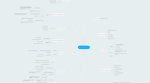 Mind Map: Eye Tracking in UX