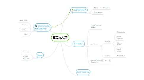 Mind Map: ECOntACT